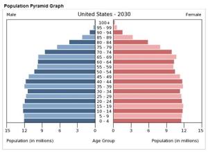 Une population US encore jeune